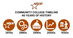 Community College Timeline image